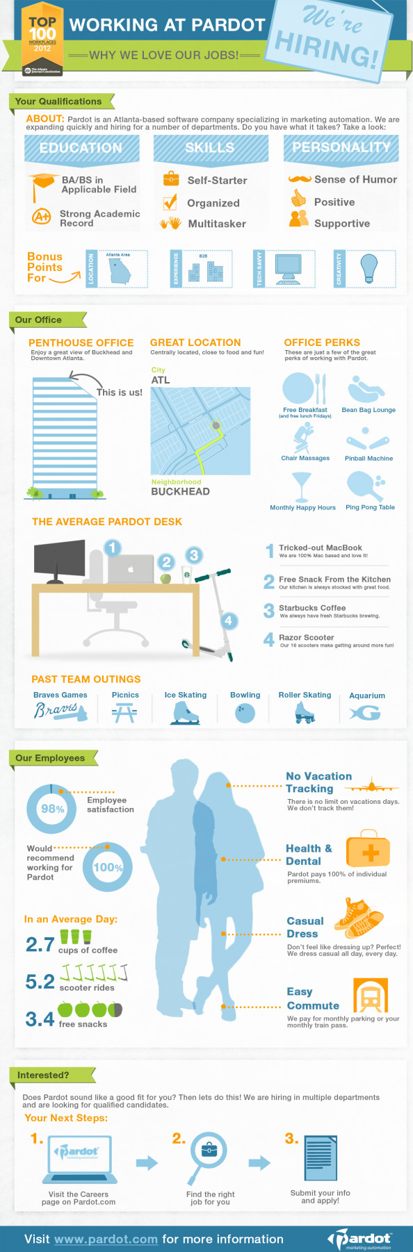 Pardot Recruitment Infographic Infographic