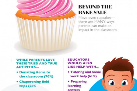 Parent Volunteers in the Classroom Infographic
