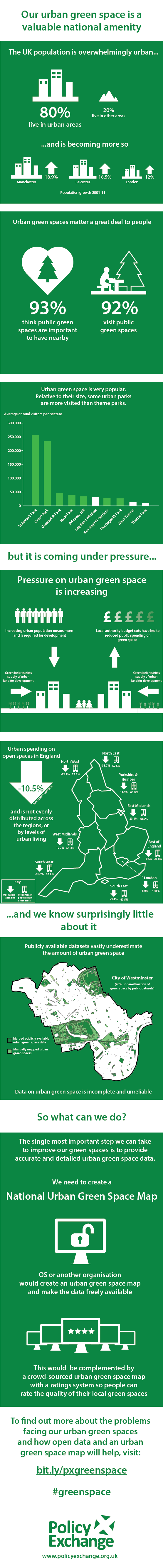 Our Urban Green Space A Caluable National Amenity [Infographic]