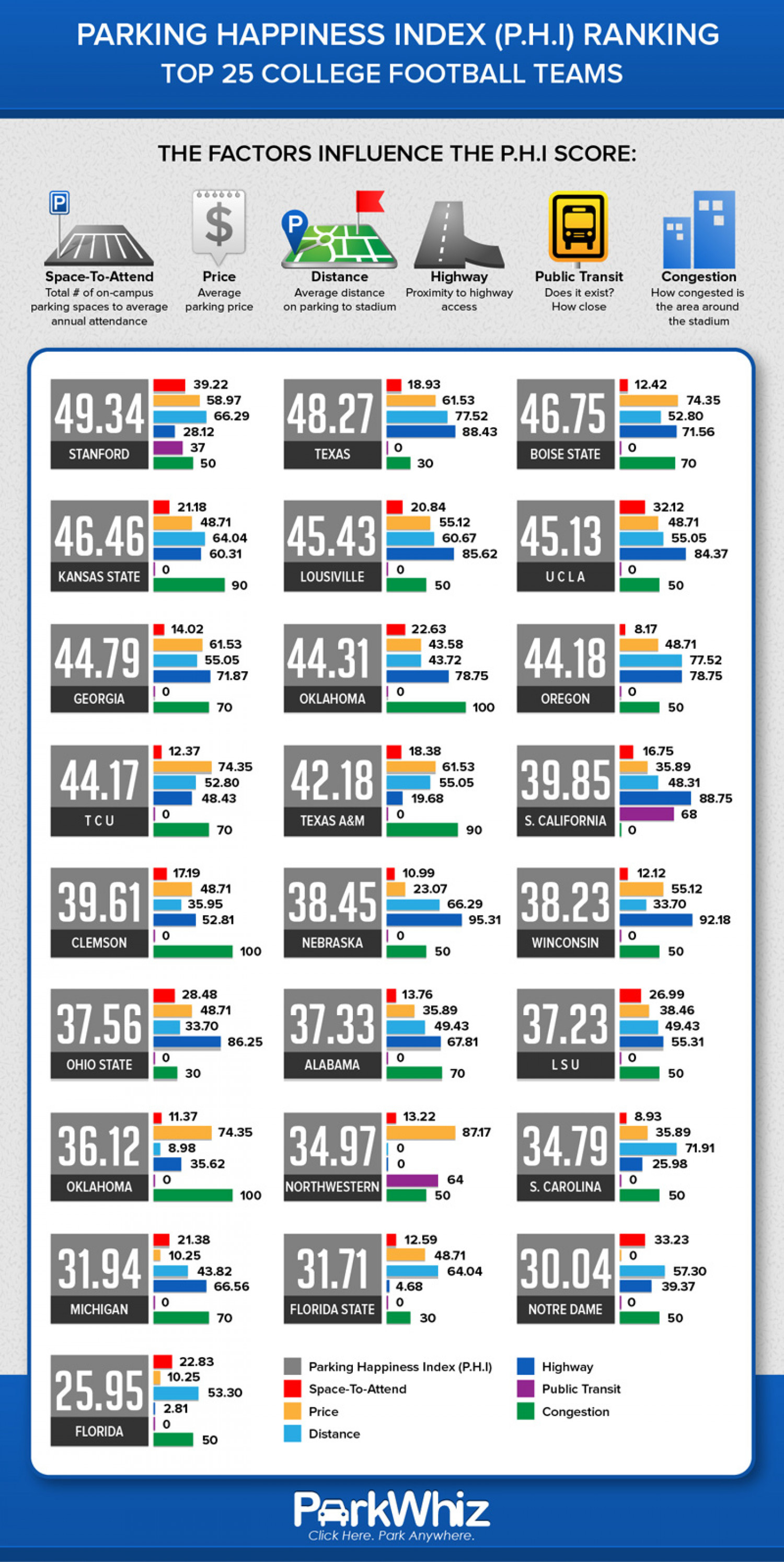 Parking Happines Index (P.H.I) Ranking Infographic