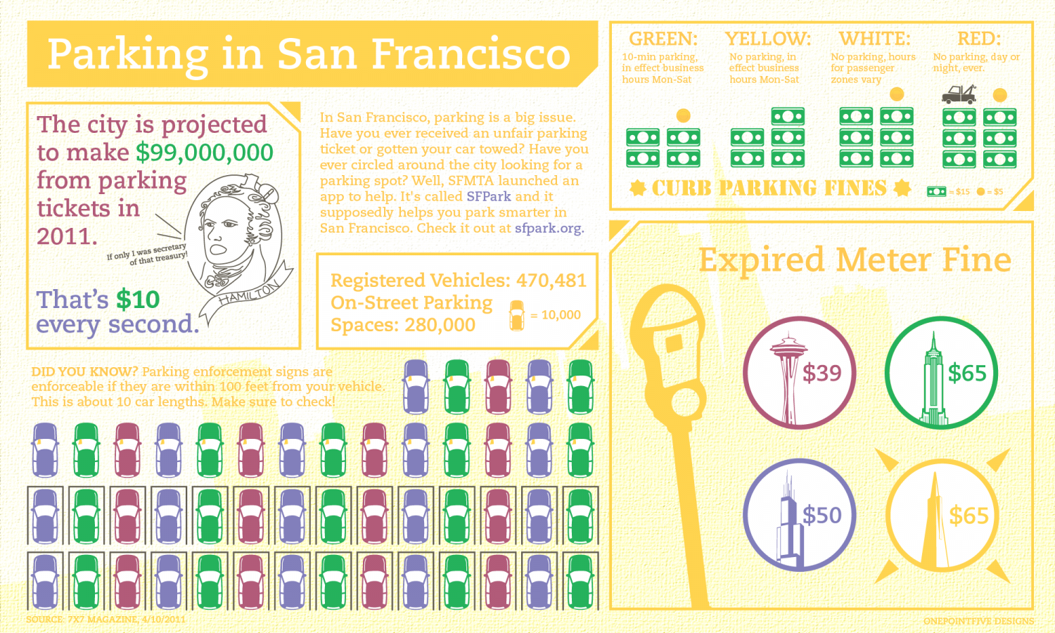 Parking in San Francisco Infographic