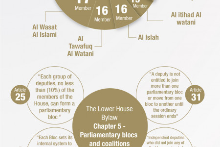 Parliamentary Blocs (Second Meeting) Infographic