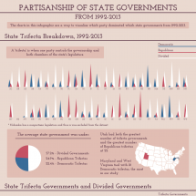 Partisanship Of State Governments From 1992-2013 Infographic