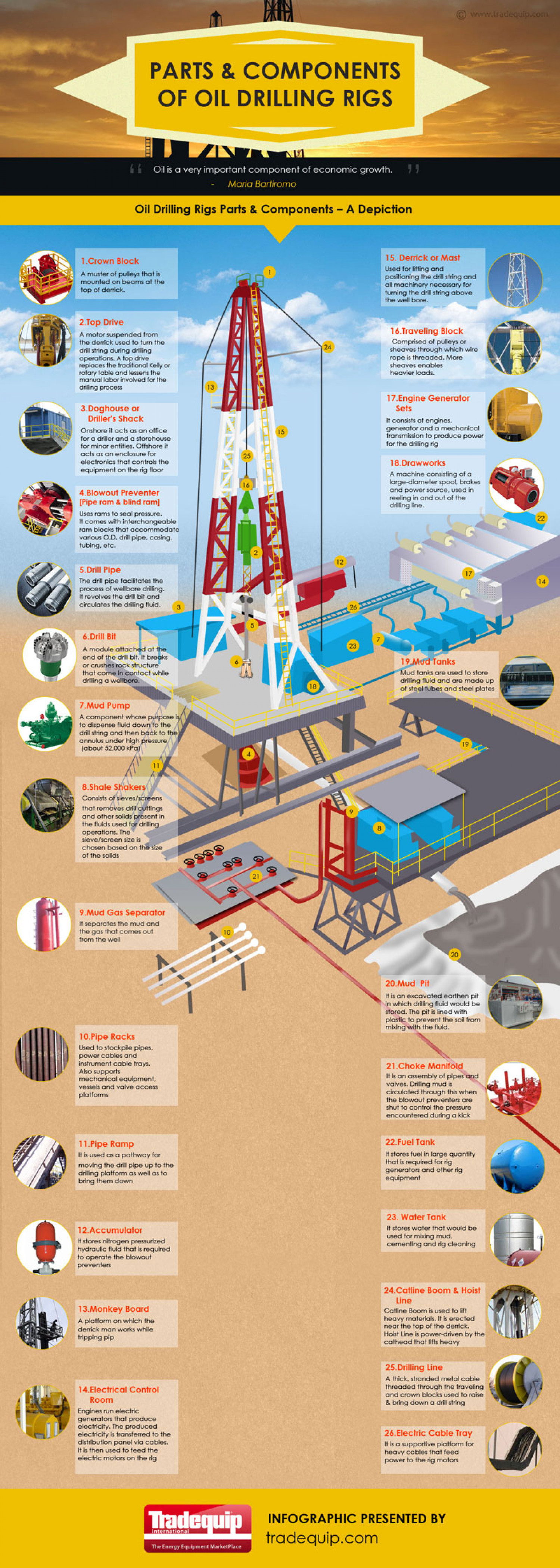 Parts & Components of Oil Drilling Rigs Infographic