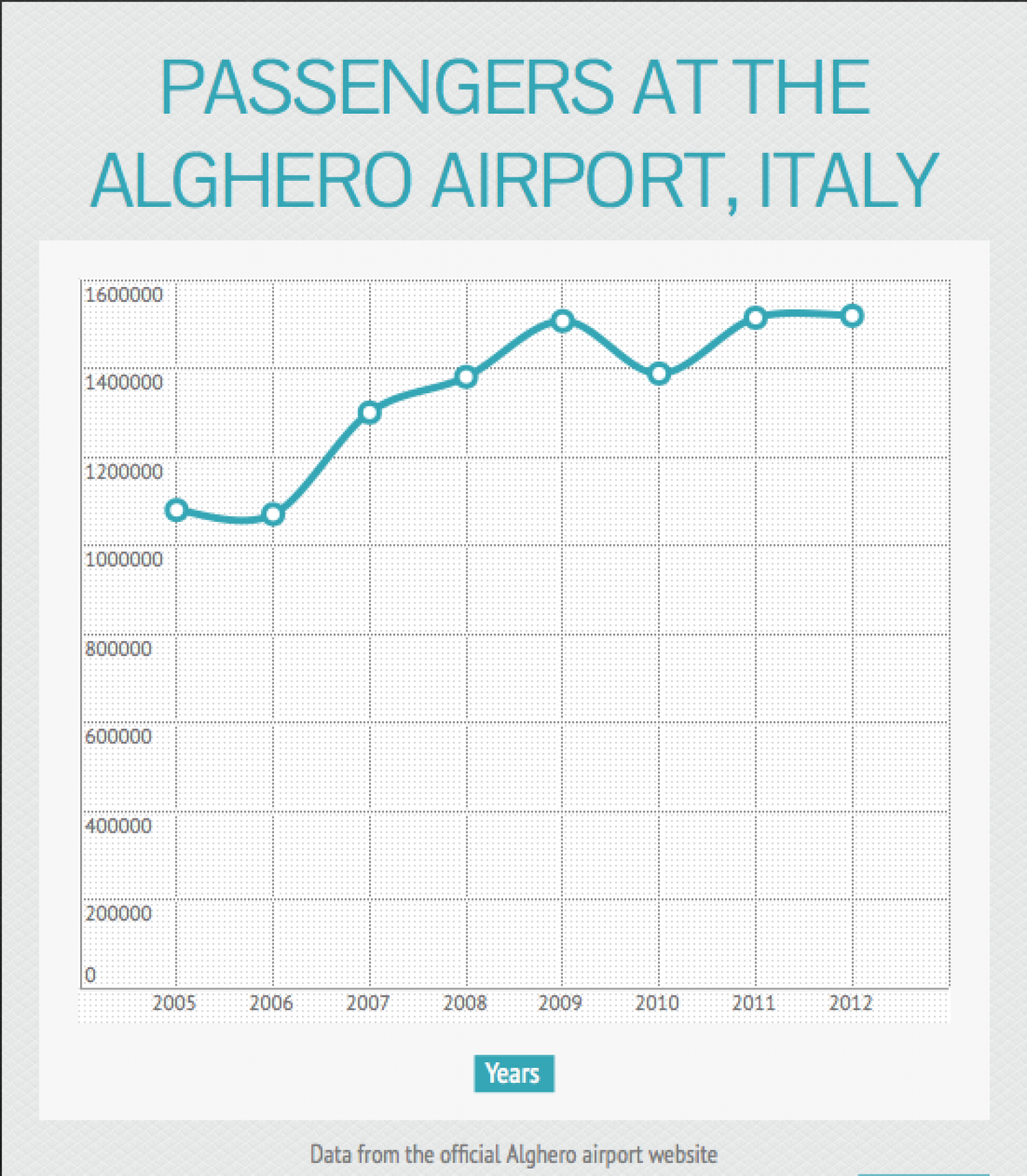 Passengers at the Alghero airport Infographic
