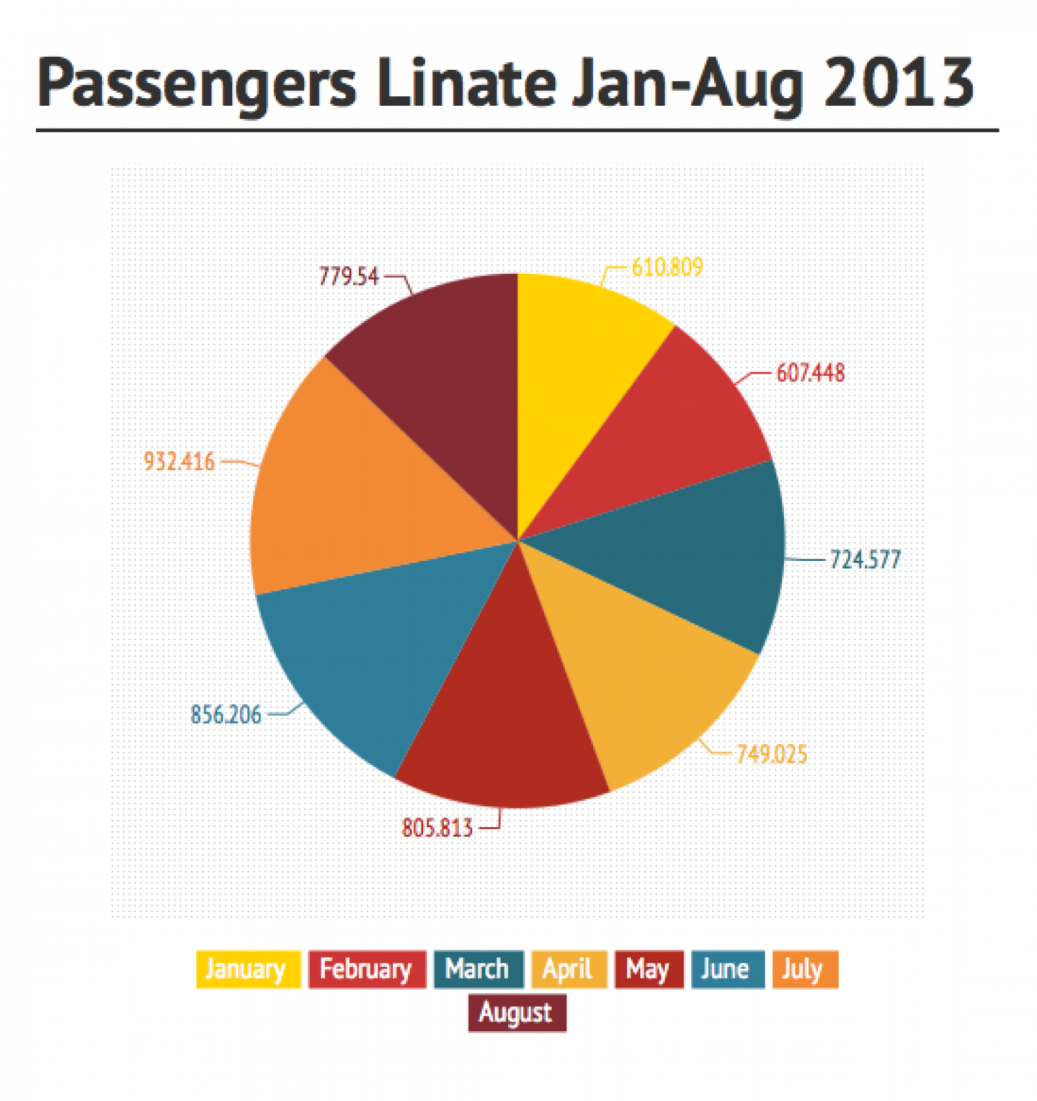 Passengers in Milano Linate airport Infographic