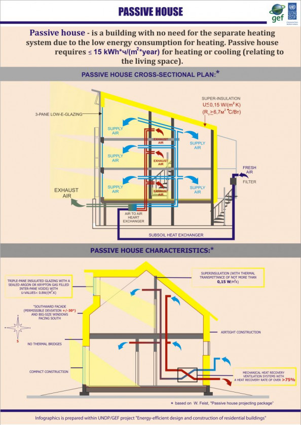 Passive house Infographic