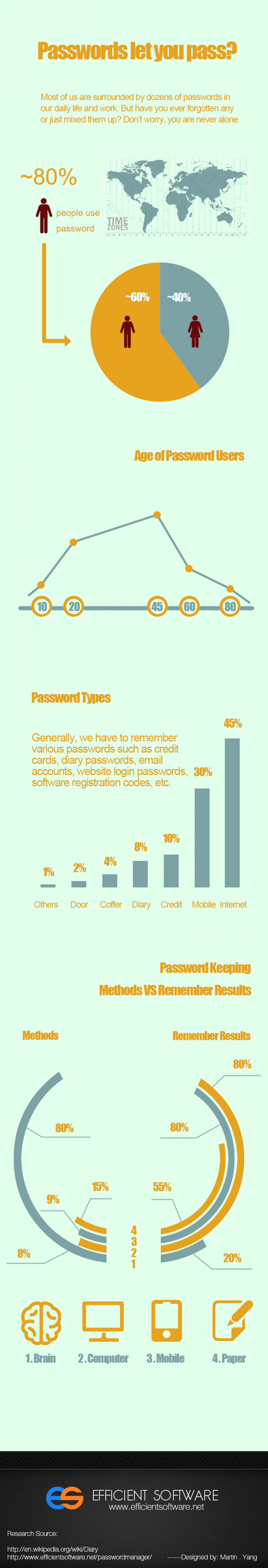 Passwords Let You Pass? Infographic
