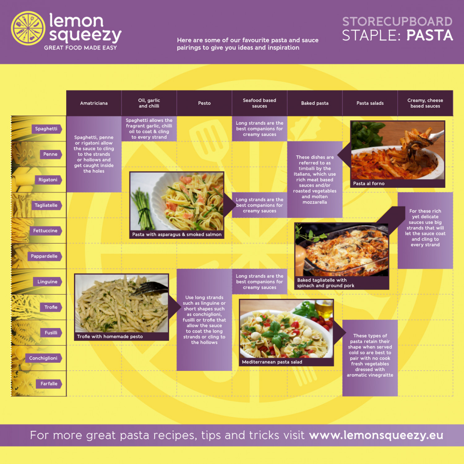 Pasta And Sauce Pairing Infographic Infographic