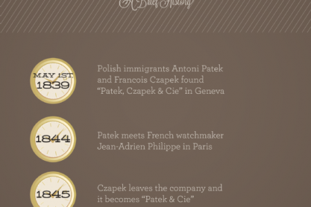 Patek Philippe: Luxury, Tradition, and Innovation  Infographic