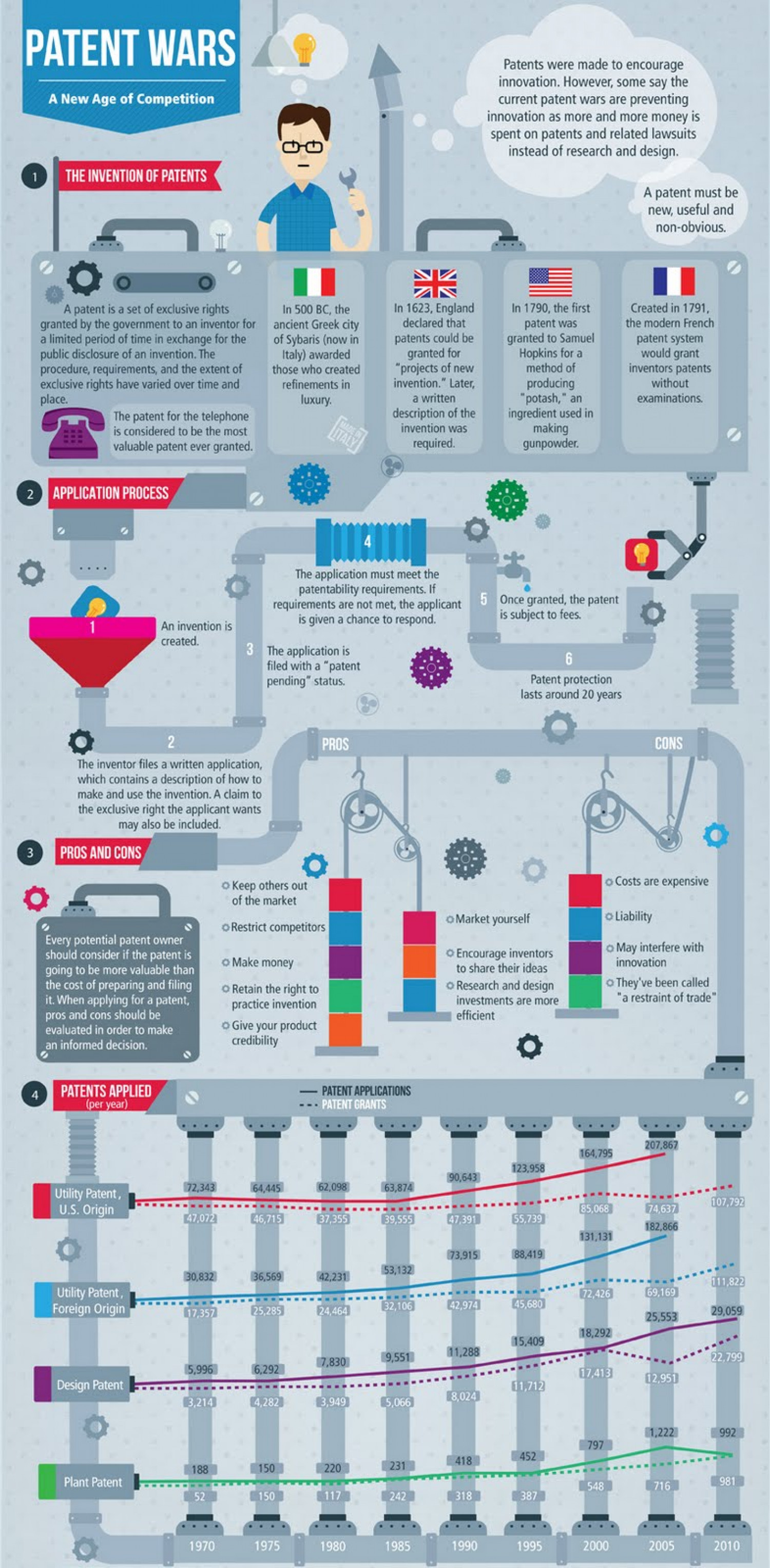 Patent Wars: New Age Competition Infographic