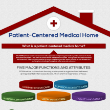 Patient-Centered Medical Home Infographic