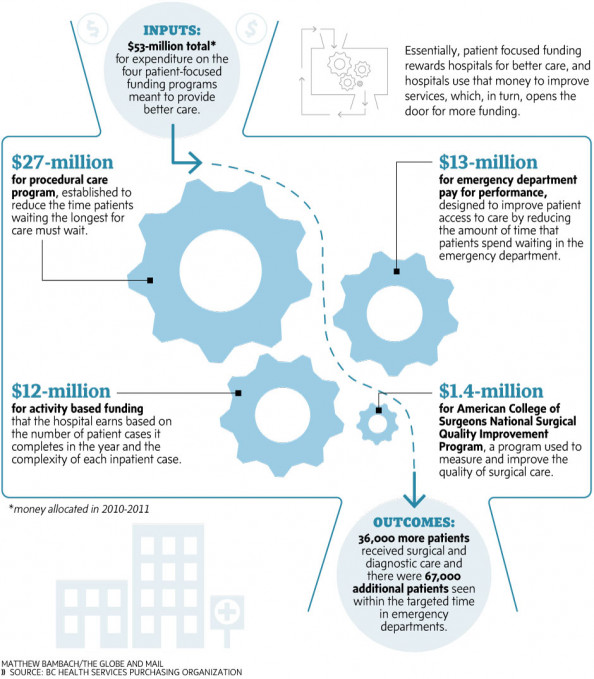 Patient-Focused Funding Infographic