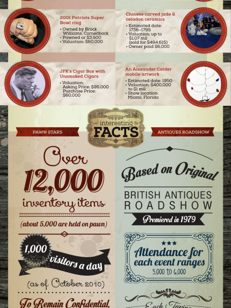 Pawn Stars vs. Antiques Roadshow Infographic