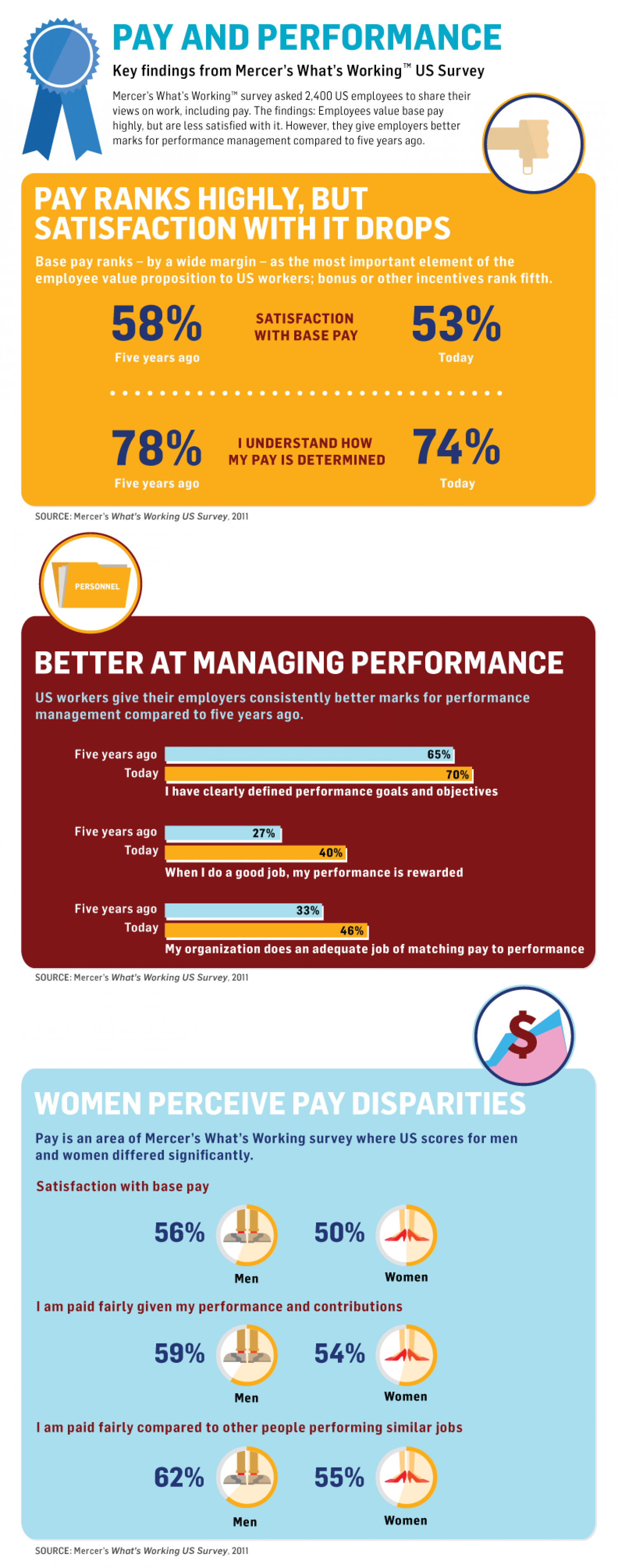 Pay and Performance Infographic