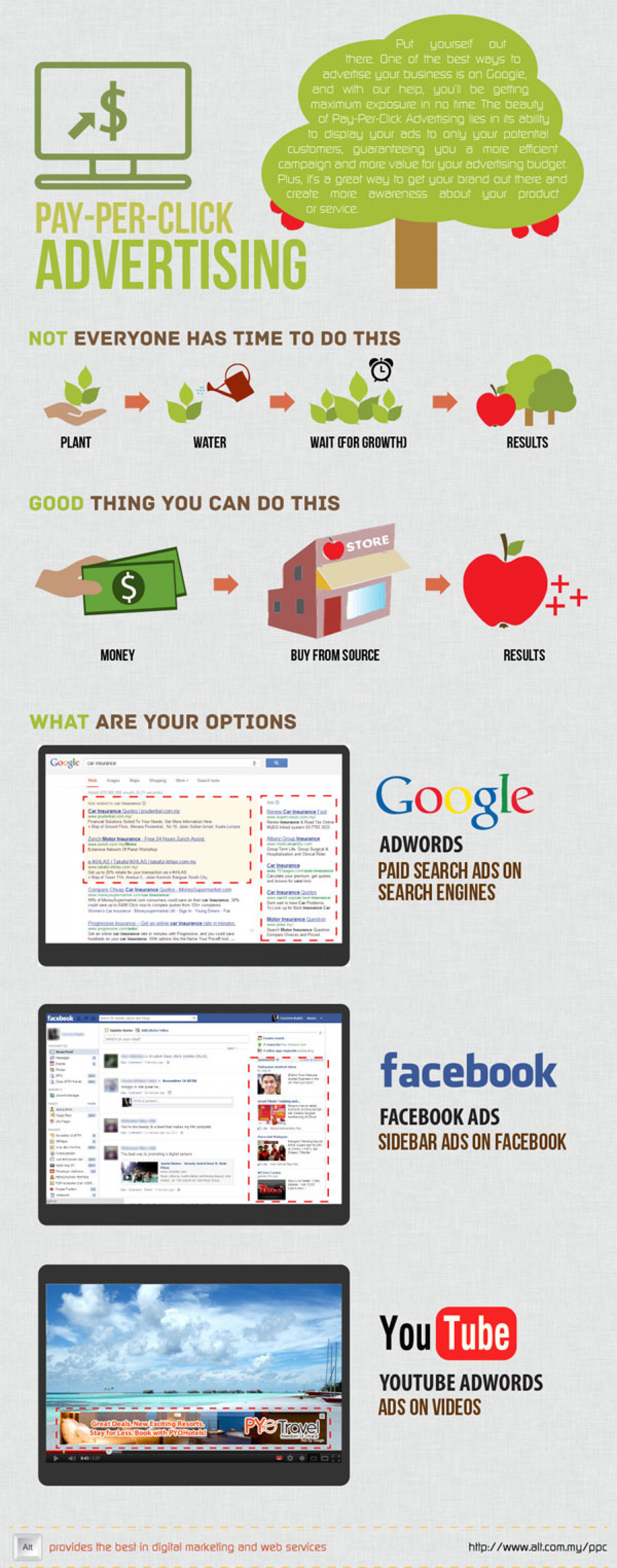 Pay Per Click Advertising Infographic