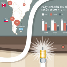 Pay TV in Latin America Infographic