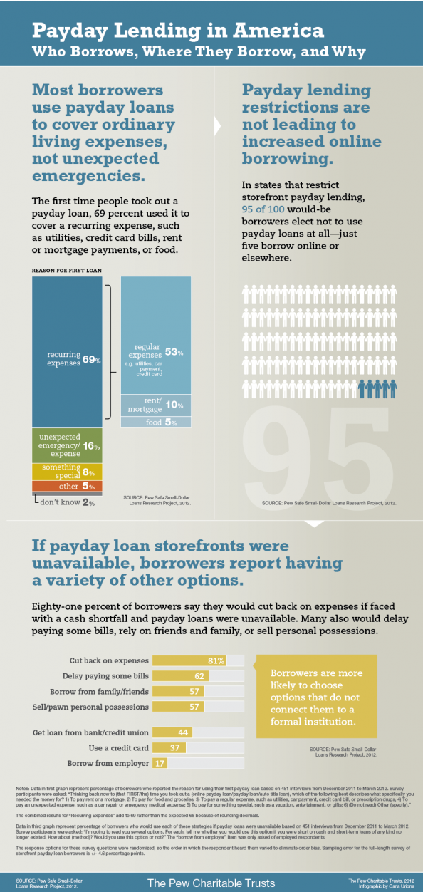 Payday Lending in America: Who Borrows, Where They Borrow, and Why Infographic