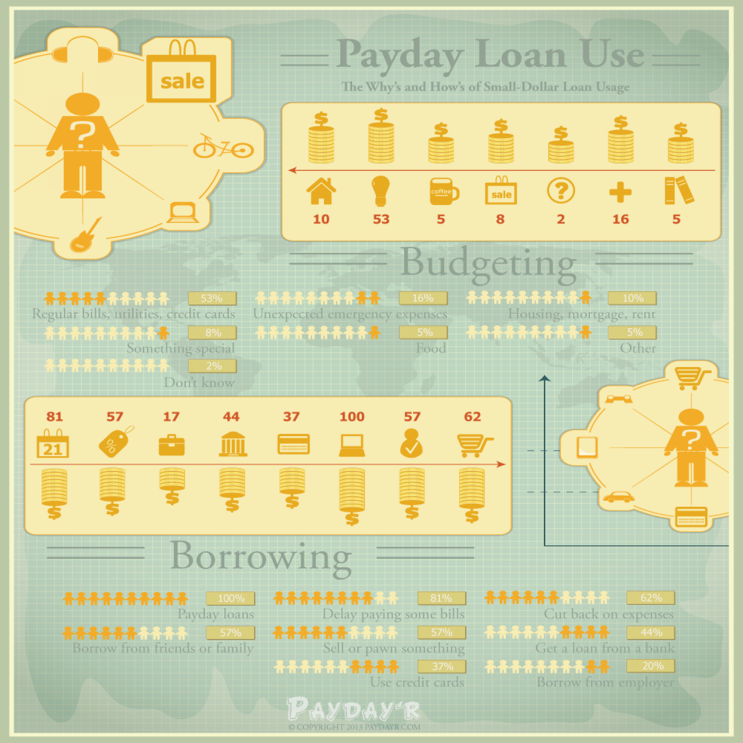 Payday Loan Use Infographic