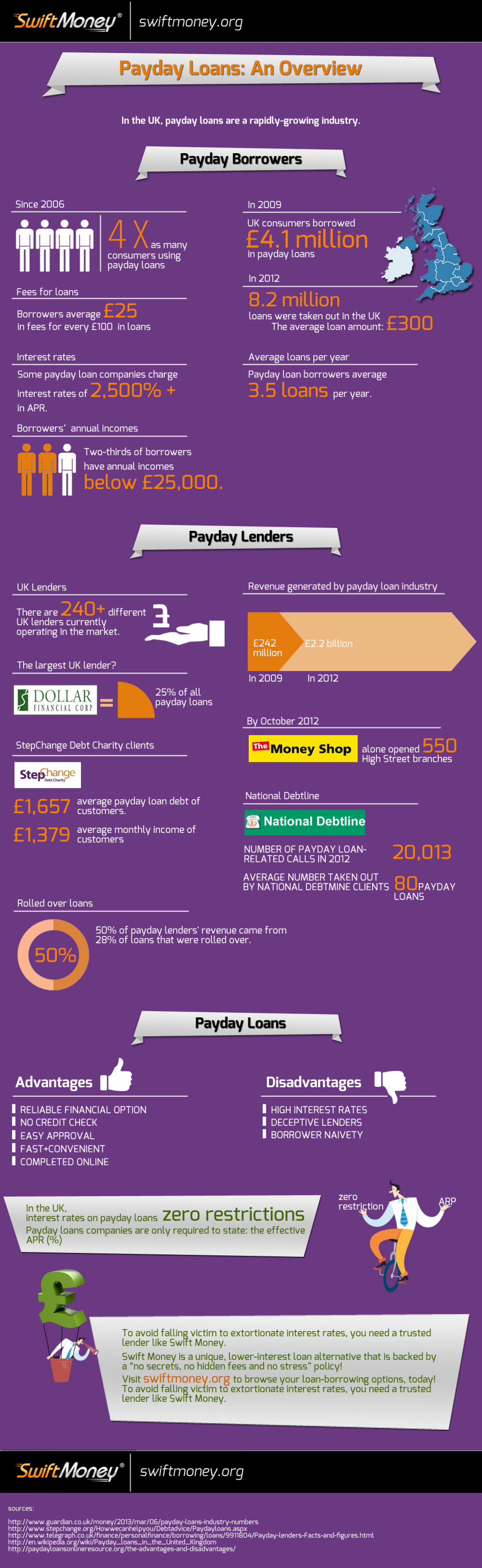 Payday Loans : An Overview Infographic