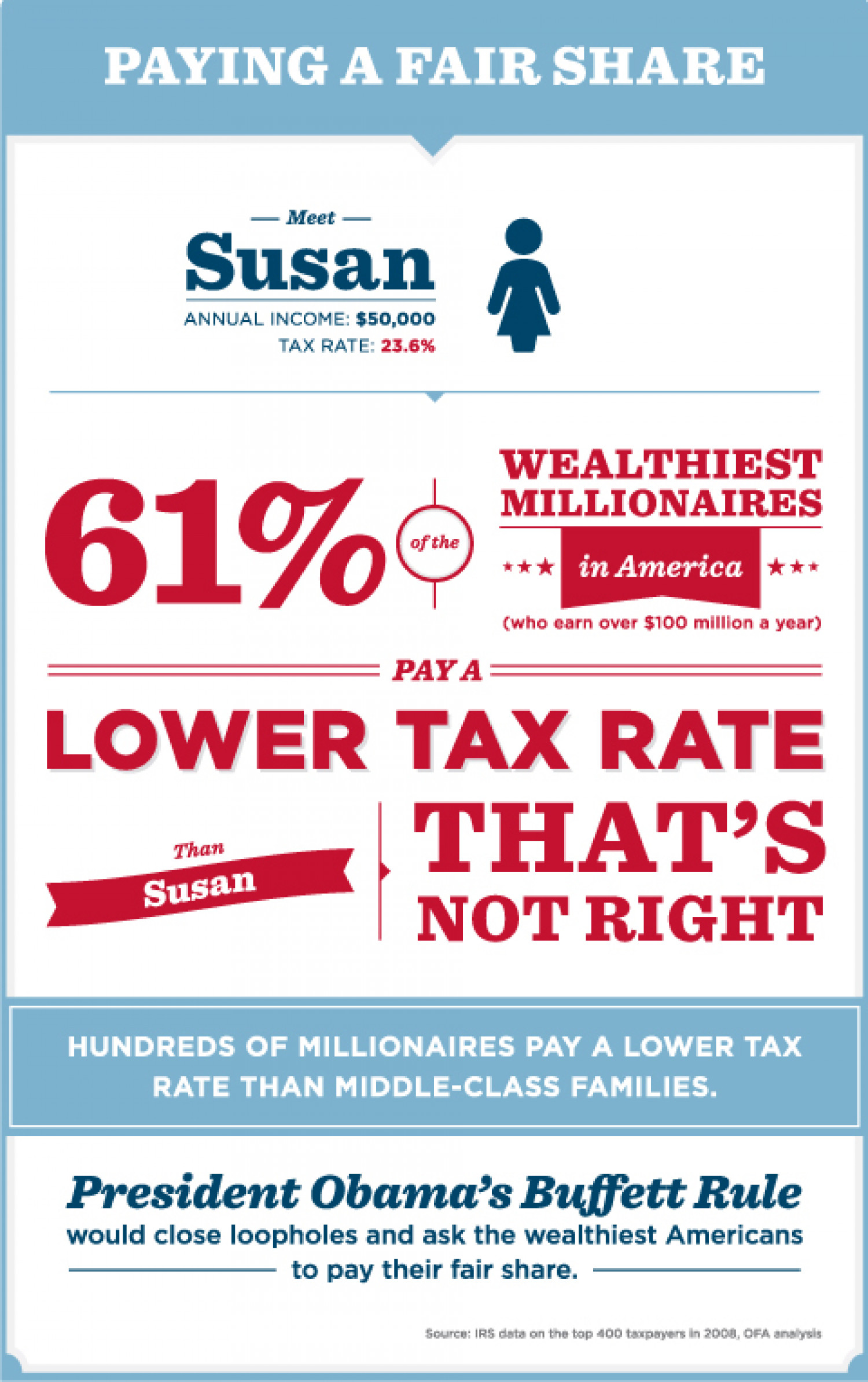 Paying a Fair Share Infographic