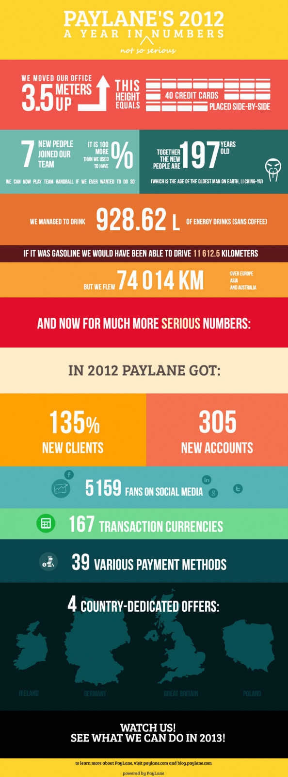 PayLane&#039;s 2012 - A Year In (Not So Serious) Numbers Infographic