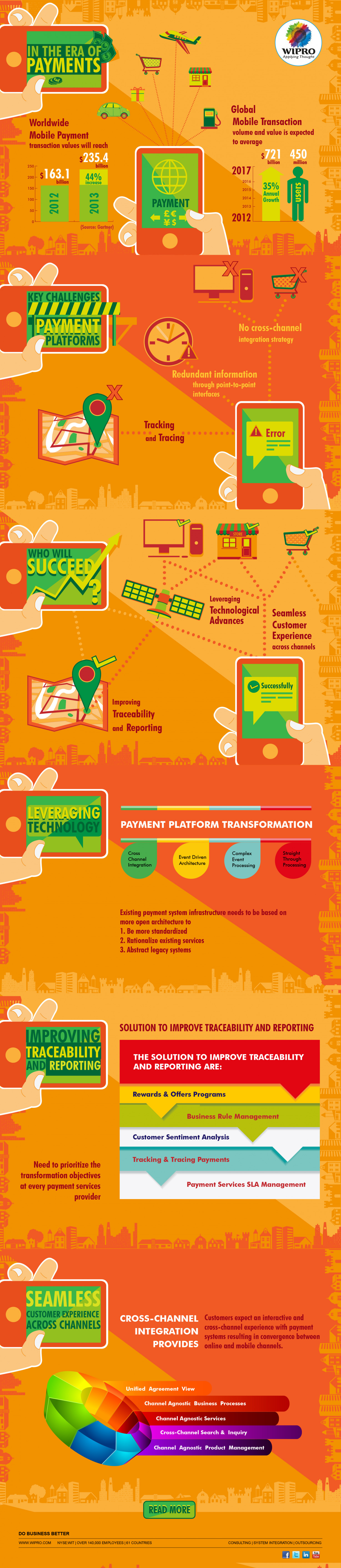 Payment Services: Time for an Upgrade Infographic