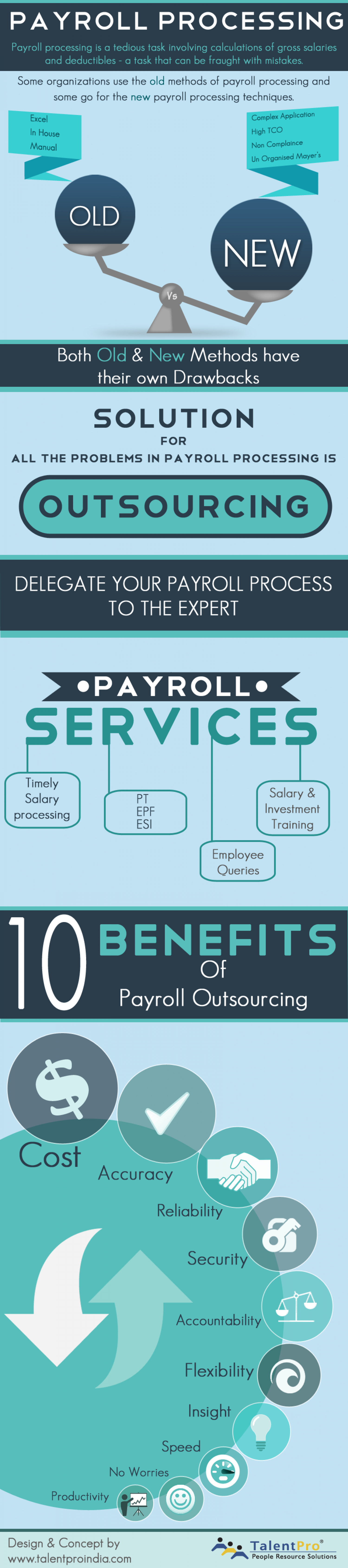 Payroll Process - Outsourcing & Benefits Infographic