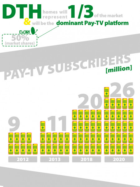 PayTV market in Sub-Saharan Africa Infographic