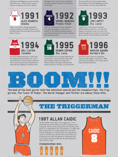 PBA draft picks boom or bust? Infographic