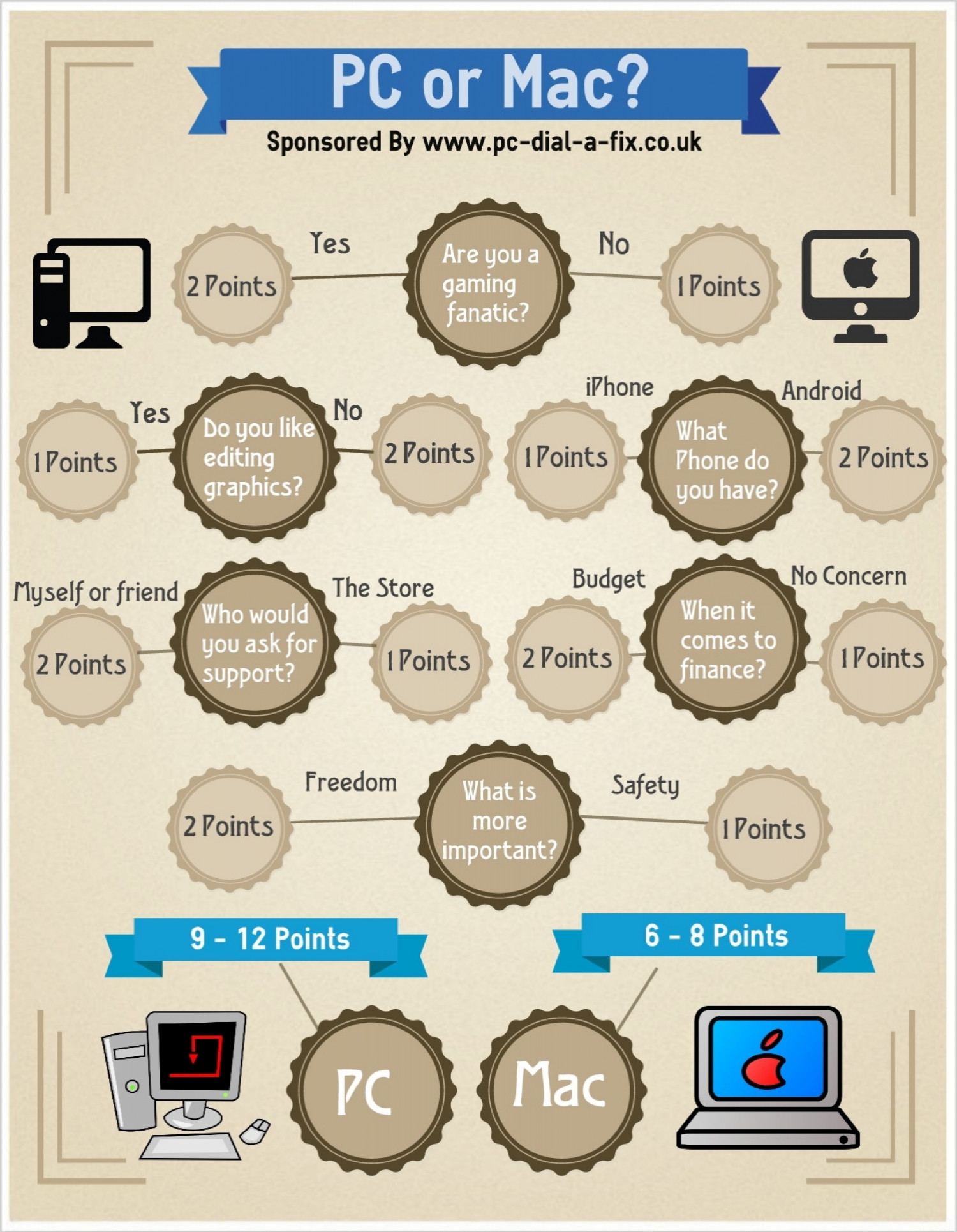 PC or Mac? Infographic