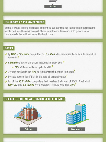 PC RECYCLERS - Did You Know About E Waste? Infographic