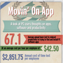PC Users' Thoughts On Apps, Software & Productivity Infographic