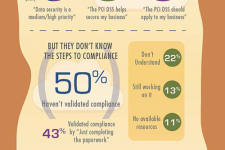 PCI Compliance - Crossing the Chasm Infographic