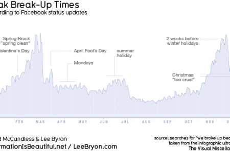 Peak Break-Up Times on Facebook Infographic