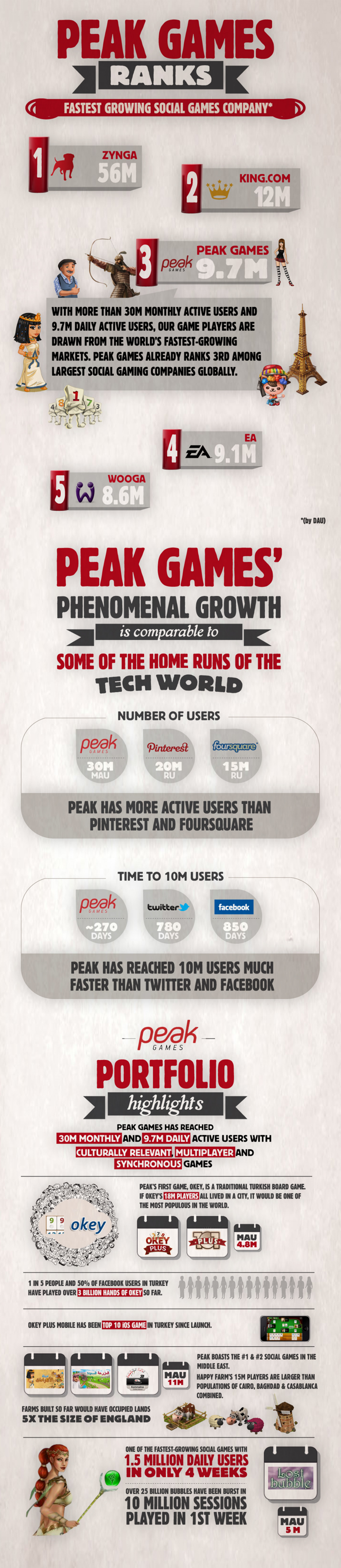 Peak Games Ranks #3 in Social Gaming: Phenomenal Growth Infographic Infographic