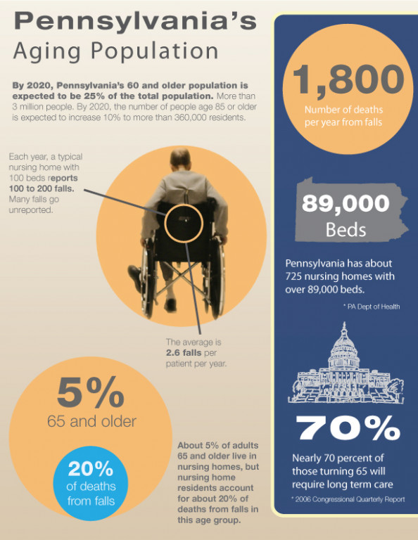 Pennsylvania&#039;s Aging Population Infographic