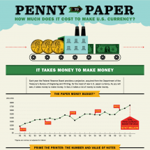 Penny to Paper Infographic