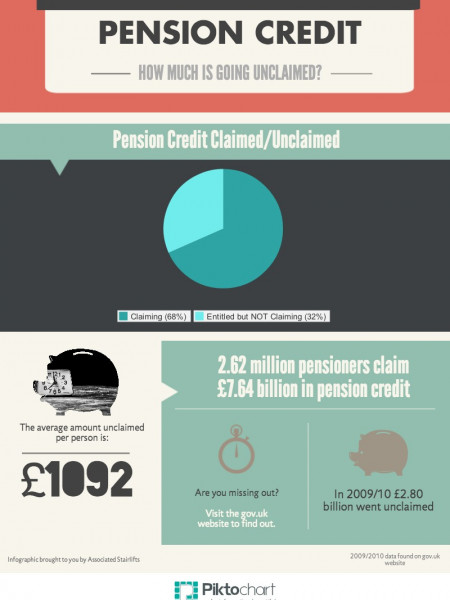 Pension Credit: How much is going unclaimed? Infographic