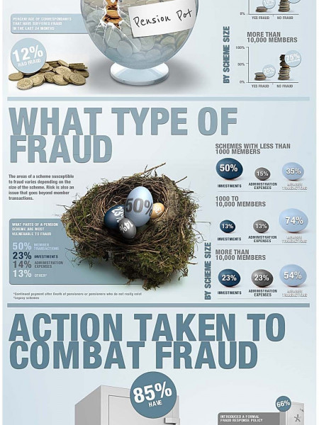 Pensions Fraud Risk 2011 Infographic