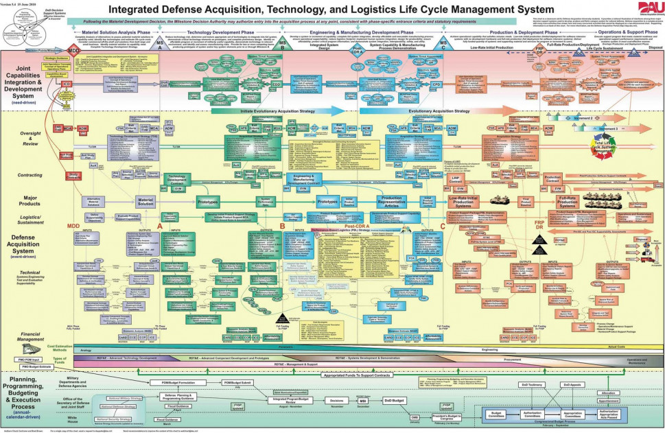 Pentagon's Craziest PowerPoint Slide Revealed Infographic