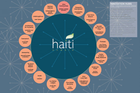PEOPLE: Haiti Onward Infographic