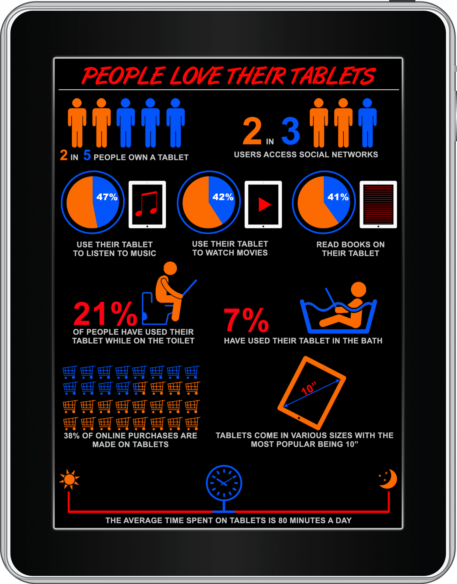 People Love Their Tablets Infographic