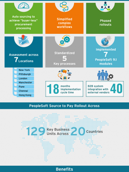 PeopleSoft Procure To Pay (P2P) Implementation And Rollout For A Leading Asset Management And Securities Services Company. Infographic
