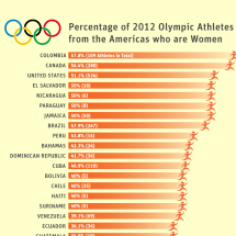 Percentage of 2012 Olympic Athletes from the Americas who are Women Infographic