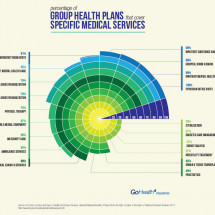Percentage of Group Health Plans that Cover Specific Medical Services Infographic