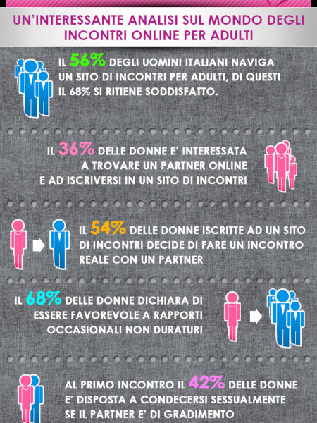 Percentuali sul Dating Online Infographic