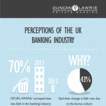 Perceptions of the UK Banking Industry Infographic