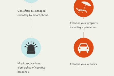 Perfecting Protection: Systems to Boost Your Security Infographic