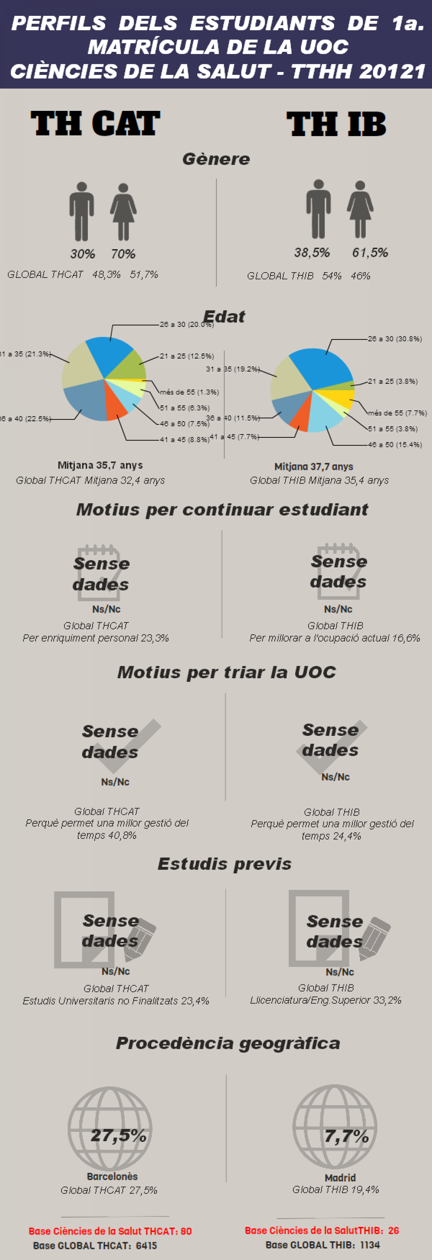 Perfil estudiants Infographic